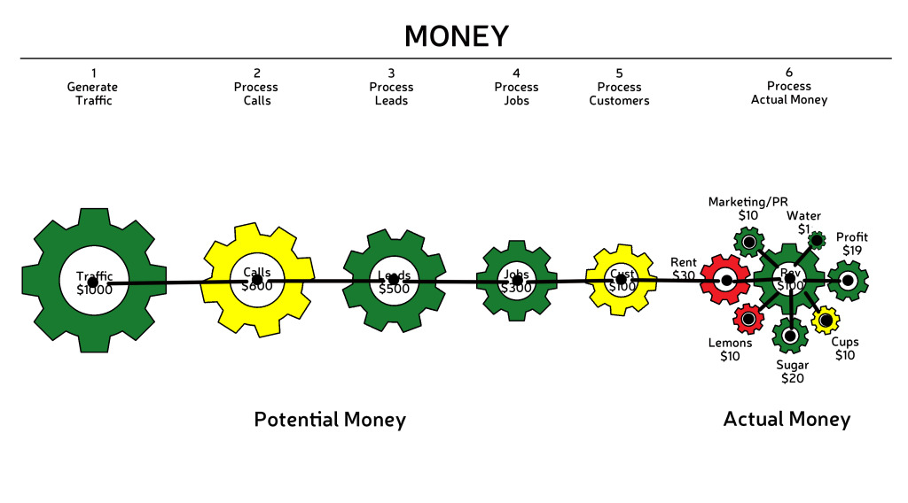 BizViz_GEARS_friction-money-words