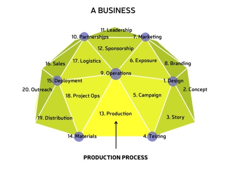 Dome-Production-Process