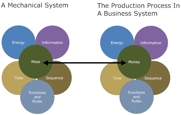 Mechanical System and a Business System