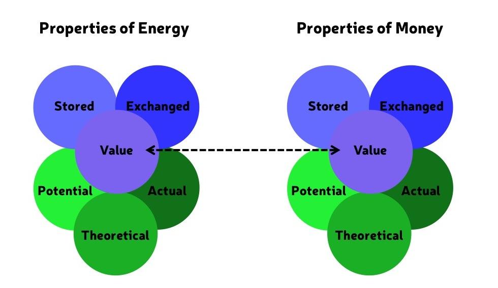 money-energy-properties